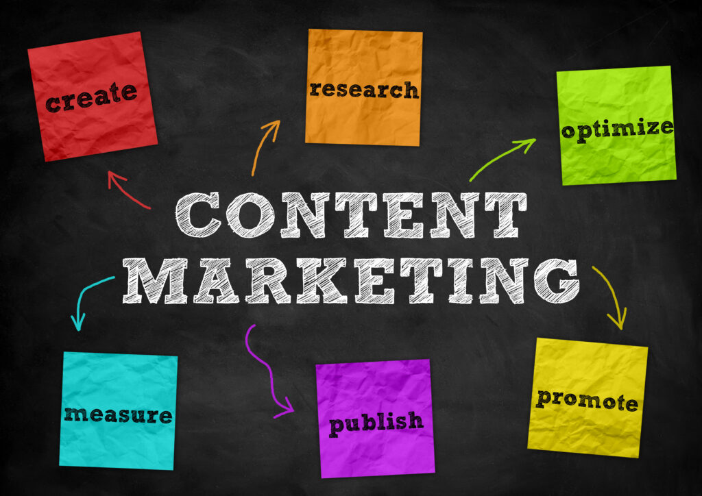 Your content marketing strategy steps, in a nutshell