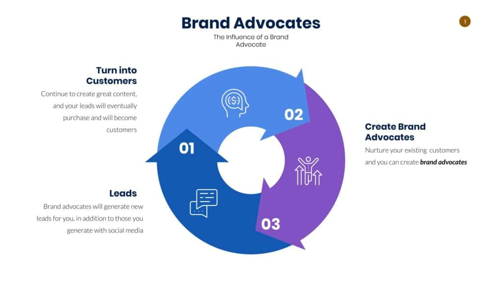 Cycle of a Brand Advocate