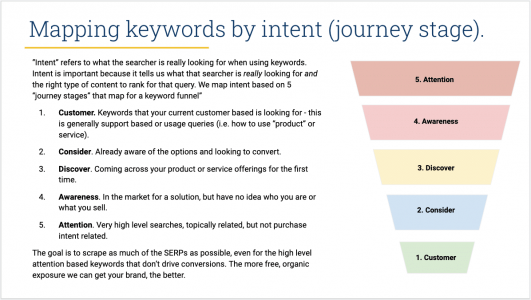 Mapping Keywords by Intent - cusomer journey 1196x676